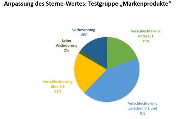 Anpassung-Sterne-Wert-Markenprodukte