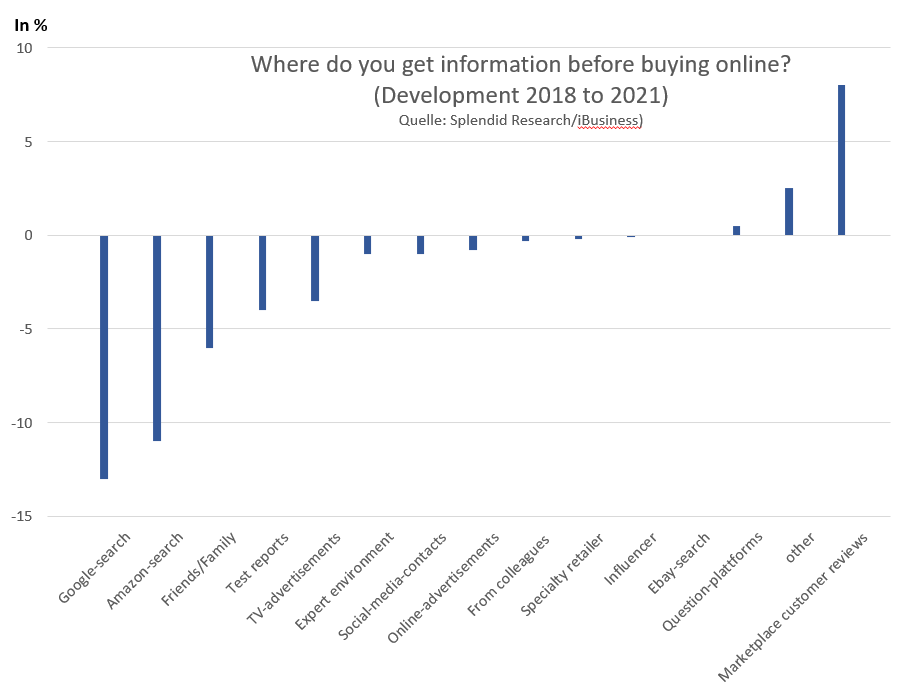 Customer ratings on marketplaces